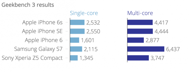 geekbench_3_results_single-core_multi-core_chartbuilder_1.png
